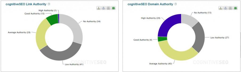 autoridad-enlaces-cognitiveseo