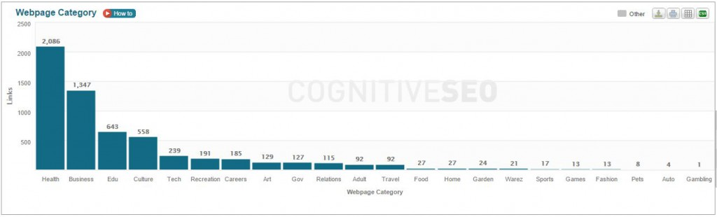 cognitiveseo-tematica-web