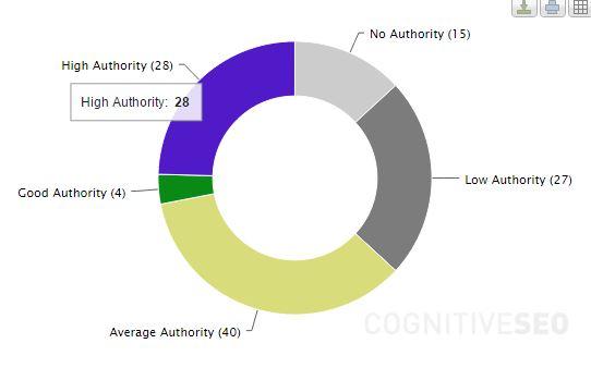 dominios-autoridad-alta-cognitiveseo