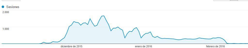 grafica-penalizacion-spam-puro