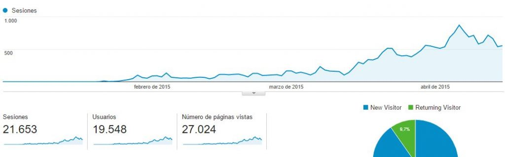 de-0-a-20000-visitas-en-5-meses