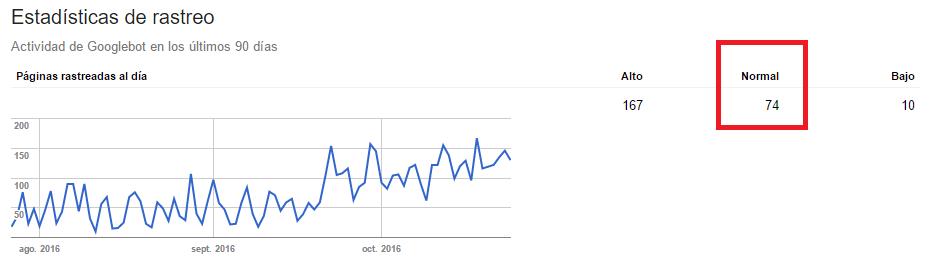 estadisticas-de-rastro-google