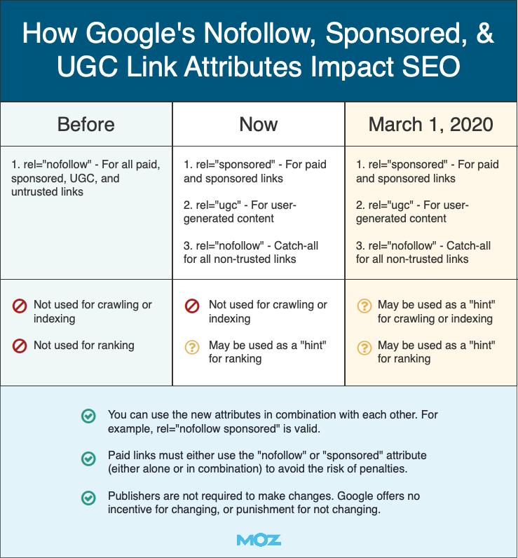 Google sponsored ugc