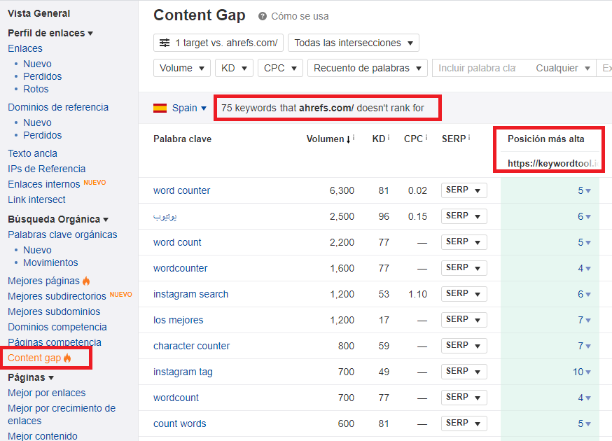 content gap ahrefs