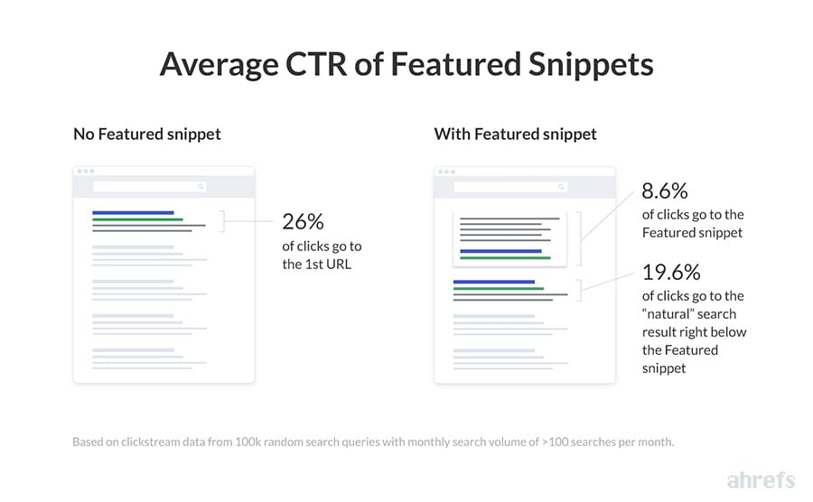 ctr featured snippets