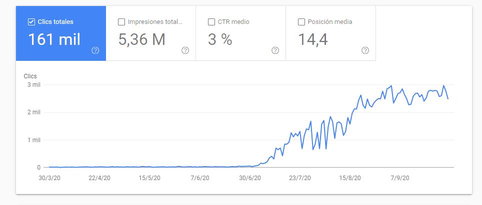 posicionar página web en google rapido